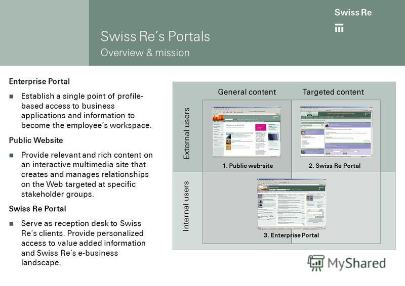 Peter Münzenmayer Swiss Reinsurance Company Corporate Intranet Systems 2 Moscow, 28 September 2006 Page 5 Swiss Res Portals Overview & mission External users Internal users Targeted content 1. Public web-site2. Swiss Re Portal 3. Enterprise Portal Ge