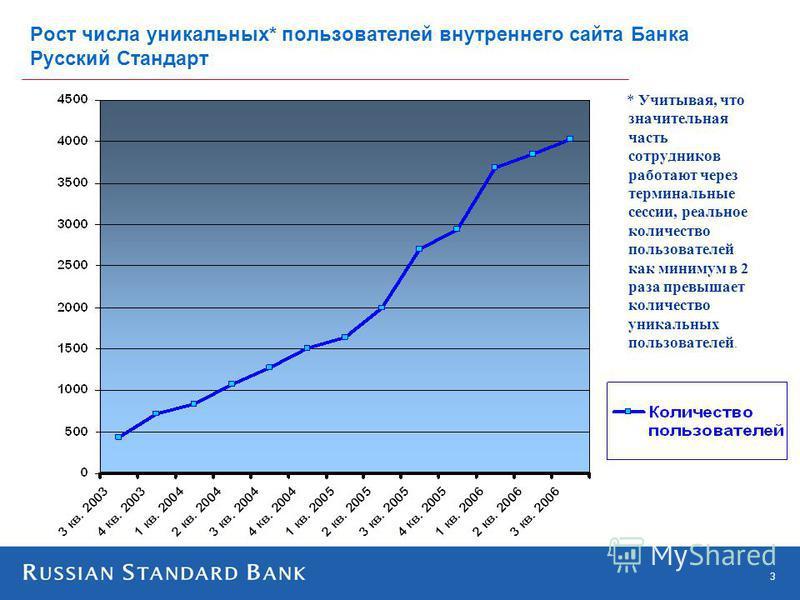 3 Рост числа уникальных* пользователей внутреннего сайта Банка Русский Стандарт * Учитывая, что значительная часть сотрудников работают через терминальные сессии, реальное количество пользователей как минимум в 2 раза превышает количество уникальных