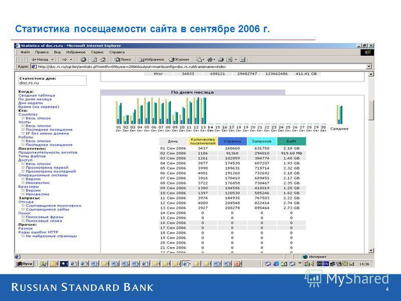 4 Статистика посещаемости сайта в сентябре 2006 г.
