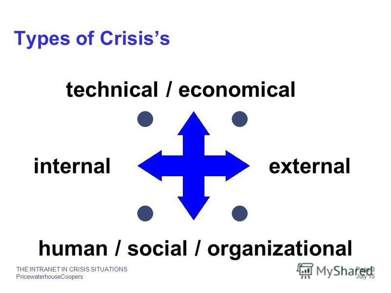 PricewaterhouseCoopers THE INTRANET IN CRISIS SITUATIONS Page 3 July 15 internal external technical / economical human / social / organizational Types of Crisiss
