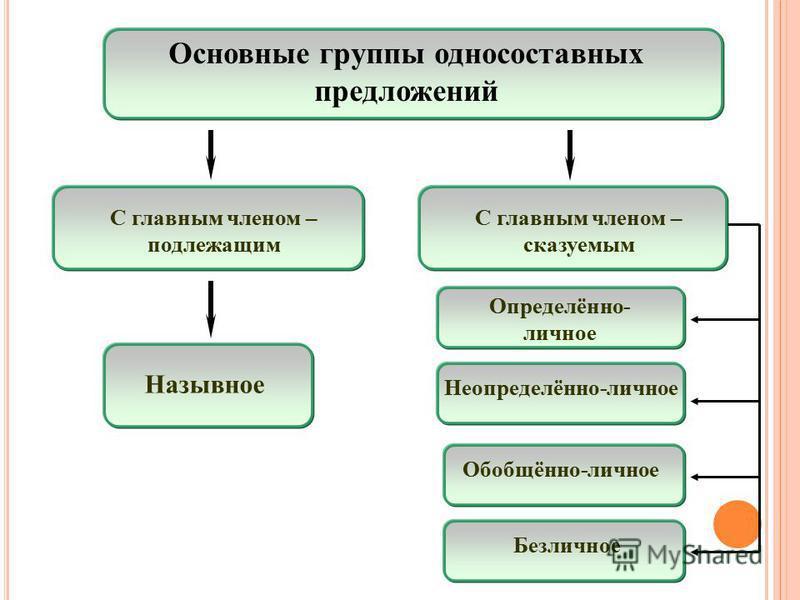 Основные группы односоставных предложений Назывное С главным членом – подлежащим С главным членом – сказуемым Определённо- личное Неопределённо-личное Обобщённо-личное Безличное