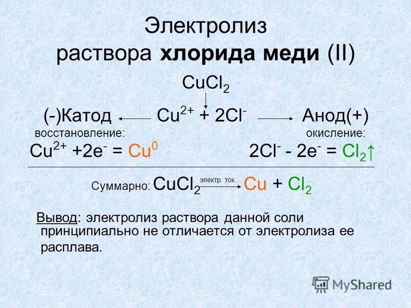 Электролиз раствора хлорида меди (II) CuCl 2 (-)Катод Cu 2+ + 2Cl - Анод(+) восстановление: окисление: Cu 2+ +2 е - = Сu 0 2Cl - - 2 е - = Cl 2 Суммарно: CuCl 2 Сu + Cl 2 Вывод: электролиз раствора данной соли принципиально не отличается от электроли
