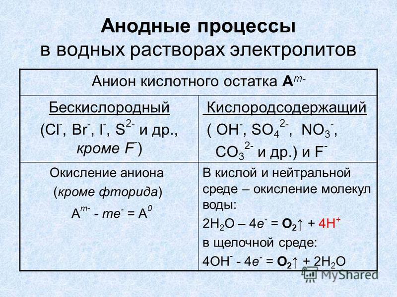Анодные процессы в водных растворах электролитов Анион кислотного остатка А m- Бескислородный (Cl -, Br -, I -, S 2- и др., кроме F - ) Кислородсодержащий ( ОН -, SO 4 2-, NO 3 -, CO 3 2- и др.) и F - Окисление аниона (кроме фторида) А m- - me - = А