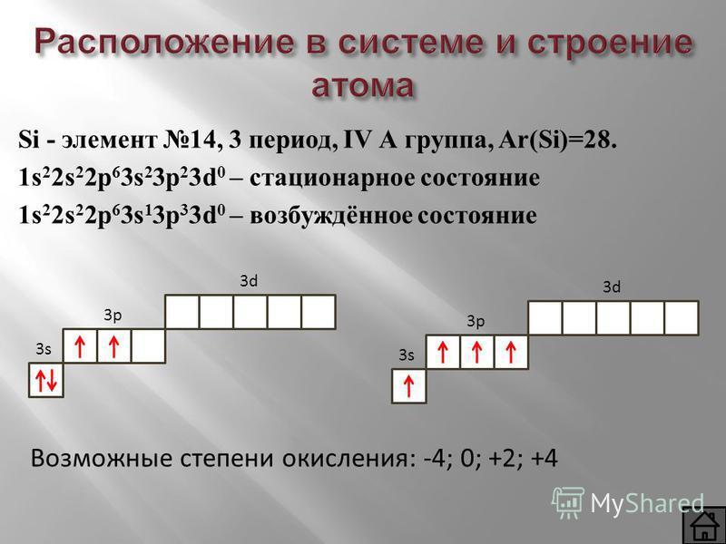 Si - элемент 14, 3 период, IV А группа, Ar(Si)=28. 1s 2 2s 2 2p 6 3s 2 3p 2 3d 0 – стационарное состояние 1s 2 2s 2 2p 6 3s 1 3p 3 3d 0 – возбуждённое состояние 3s3s 3p3p 3d3d 3s3s 3p3p 3d3d Возможные степени окисления: -4; 0; +2; +4