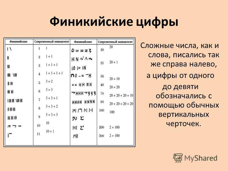 Финикийские цифры Сложные числа, как и слова, писались так же справа налево, а цифры от одного до девяти обозначались с помощью обычных вертикальных черточек.
