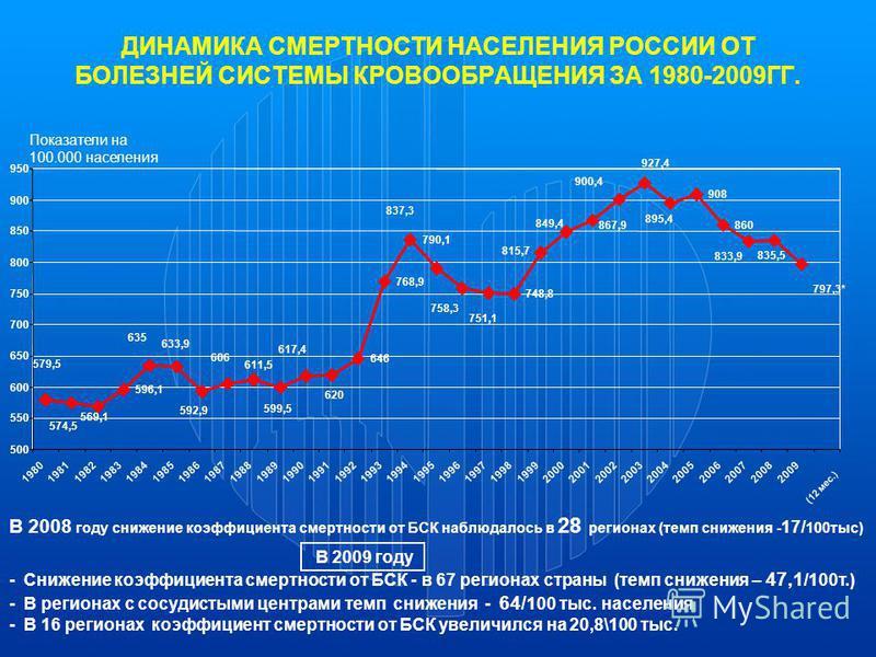 ДИНАМИКА СМЕРТНОСТИ НАСЕЛЕНИЯ РОССИИ ОТ БОЛЕЗНЕЙ СИСТЕМЫ КРОВООБРАЩЕНИЯ ЗА 1980-2009ГГ. Показатели на 100.000 населения (12 мес.) В 2008 году снижение коэффициента смертности от БСК наблюдалось в 28 регионах (темп снижения - 17/ 100 тыс) В 2009 году