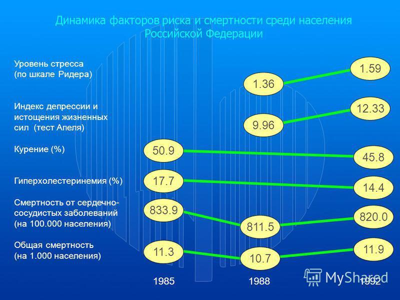 Уровень стресса (по шкале Ридера) Индекс депрессии и истощения жизненных сил (тест Апеля) Курение (%) Гиперхолестеринемия (%) Смертность от сердечно- сосудистых заболеваний (на 100.000 населения) Общая смертность (на 1.000 населения) 1985 1988 1992 1