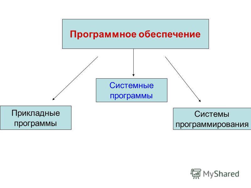 Программное обеспечение Системные программы Прикладные программы Системы программирования