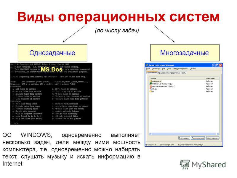 Виды операционных систем (по числу задач) Однозадачные Многозадачные MS Dos ОС WINDOWS, одновременно выполняет несколько задач, деля между ними мощность компьютера, т.е. одновременно можно набирать текст, слушать музыку и искать информацию в Internet