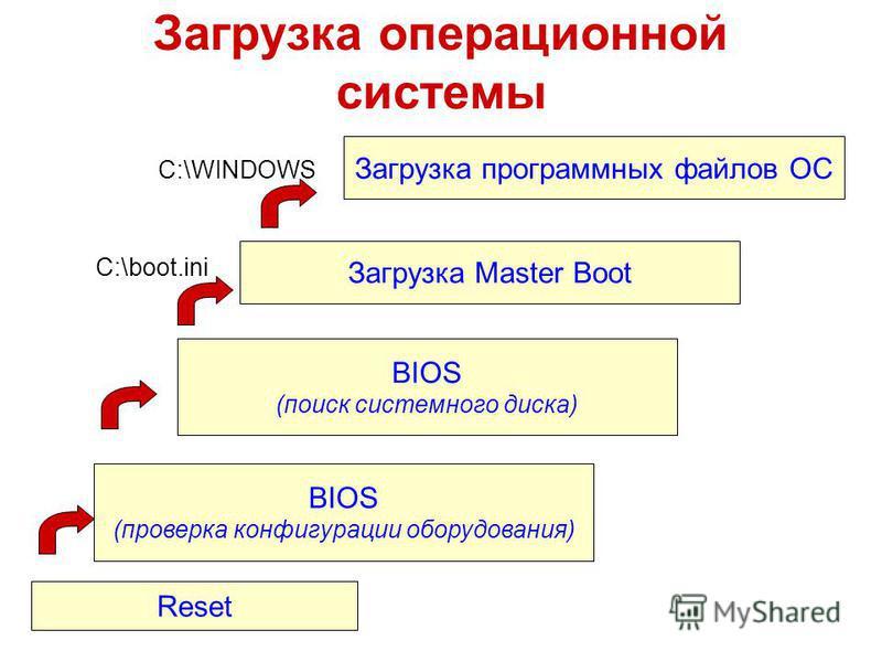 Загрузка операционной системы Reset BIOS (проверка конфигурации оборудования) BIOS (поиск системного диска) Загрузка Master Boot Загрузка программных файлов ОС C:\boot.ini C:\WINDOWS