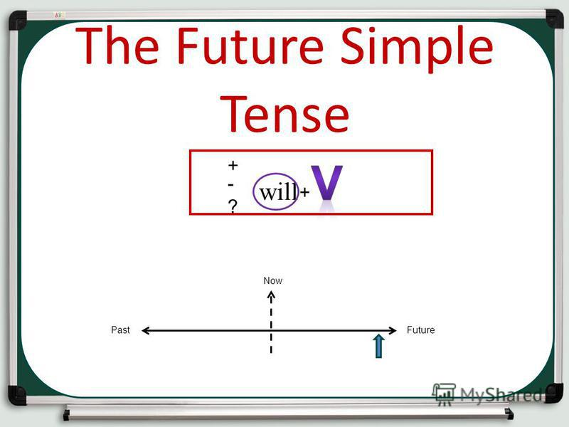 Past The Future Simple Tense -?-? + + PastFuture Now