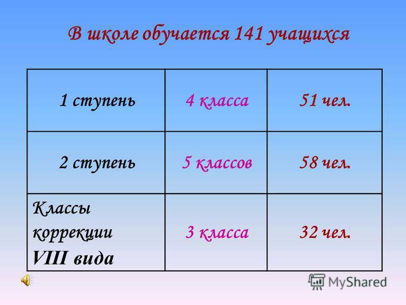 В школе обучается 141 учащихся 1 ступень 4 класса 51 чел. 2 ступень 5 классов 58 чел. Классы коррекции VIII вида 3 класса 32 чел.