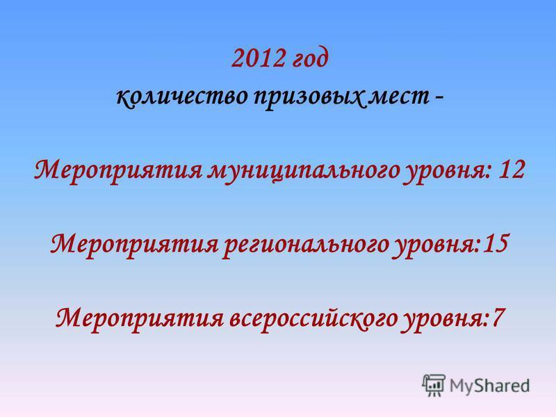 2012 год количество призовых мест - Мероприятия муниципального уровня: 12 Мероприятия регионального уровня:15 Мероприятия всероссийского уровня:7
