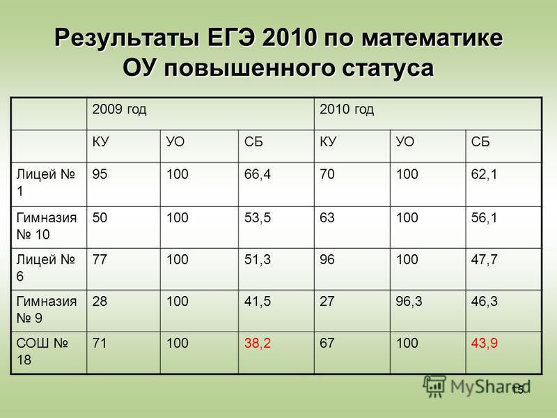 15 Результаты ЕГЭ 2010 по математике ОУ повышенного статуса 2009 год 2010 год КУУОСБКУУОСБ Лицей 1 9510066,47010062,1 Гимназия 10 5010053,56310056,1 Лицей 6 7710051,39610047,7 Гимназия 9 2810041,52796,346,3 СОШ 18 7110038,26710043,9