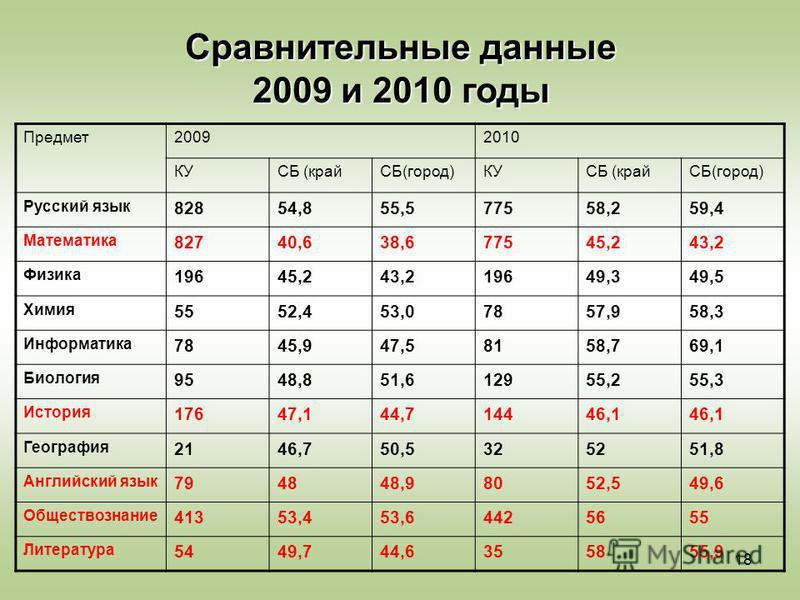 18 Сравнительные данные 2009 и 2010 годы Предмет 20092010 КУСБ (крайСБ(город)КУСБ (крайСБ(город) Русский язык 82854,855,577558,259,4 Математика 82740,638,677545,243,2 Физика 19645,243,219649,349,5 Химия 5552,453,07857,958,3 Информатика 7845,947,58158