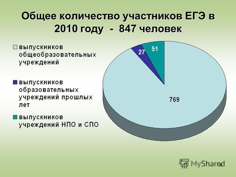 4 Общее количество участников ЕГЭ в 2010 году - 847 человек