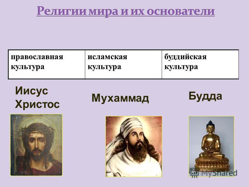 1)Название религии, священной книгой которой является Библия 2)Название религии, священной книгой которой является Коран 3)Название религии, священной книгой которой является Тора 4)Название религии, священной книгой которой является Трипитака
