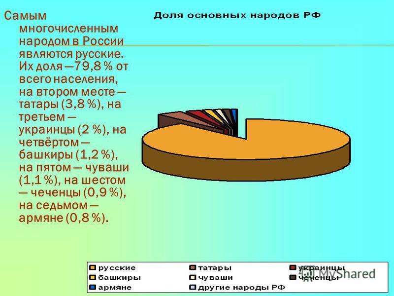 Самым многочисленным народом в России являются русские. Их доля 79,8 % от всего населения, на втором месте татары (3,8 %), на третьем украинцы (2 %), на четвёртом башкиры (1,2 %), на пятом чуваши (1,1 %), на шестом чеченцы (0,9 %), на седьмом армяне