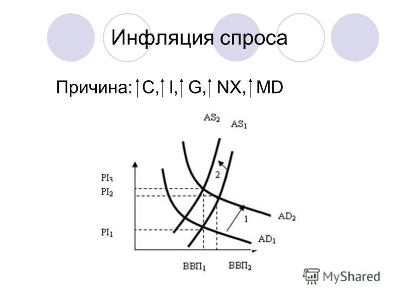 Инфляция спроса Причина: C, l, G, NX, MD