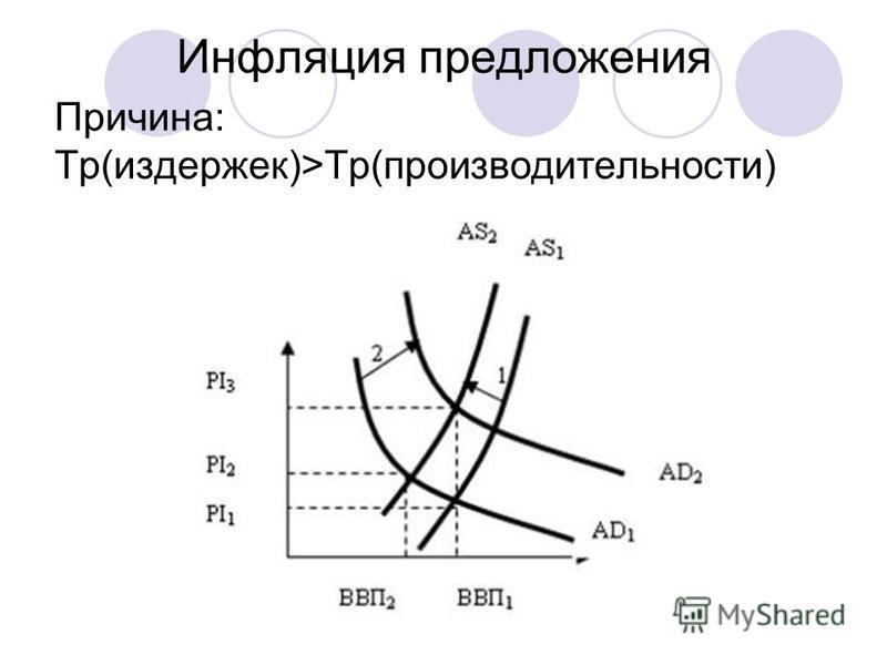 Инфляция предложения Причина: Тр(издержек)>Тр(производительности)