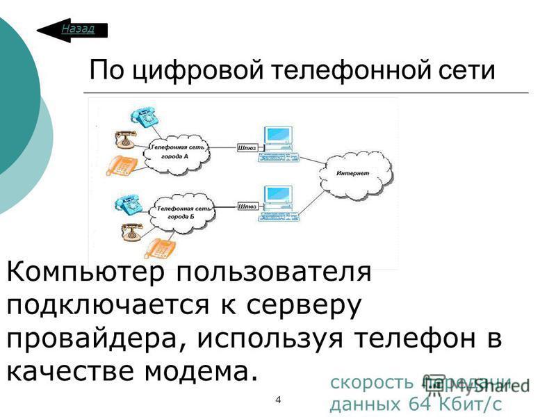 По цифровой телефонной сети скорость передачи данных 64 Кбит/с Компьютер пользователя подключается к серверу провайдера, используя телефон в качестве модема. Назад 4