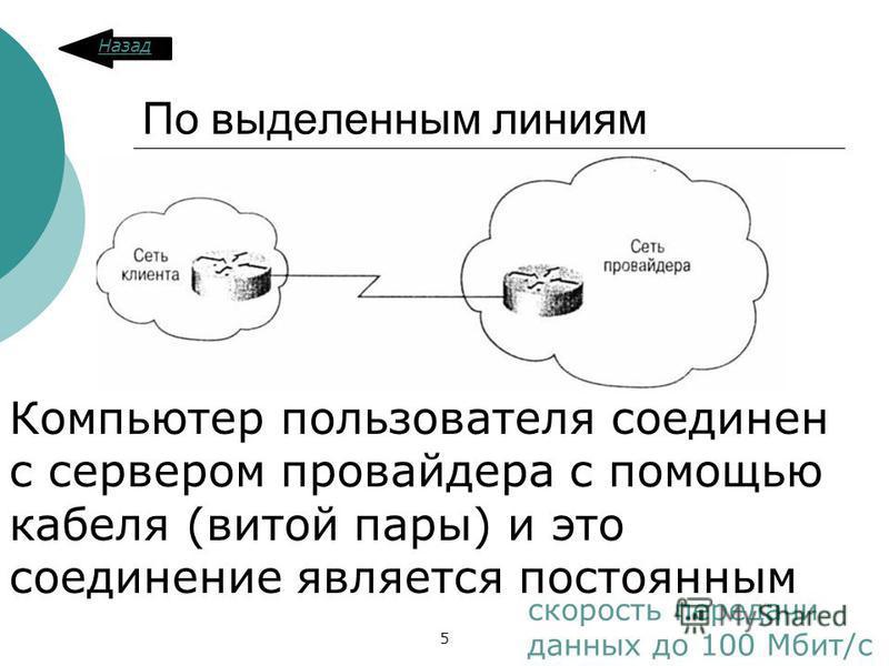 По выделенным линиям скорость передачи данных до 100 Мбит/c Компьютер пользователя соединен с сервером провайдера с помощью кабеля (витой пары) и это соединение является постоянным Назад 5