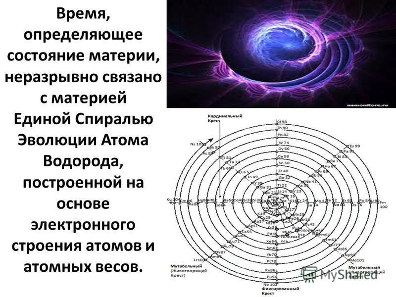 Время, определяющее состояние материи, неразрывно связано с материей Единой Спиралью Эволюции Атома Водорода, построенной на основе электронного строения атомов и атомных весов.