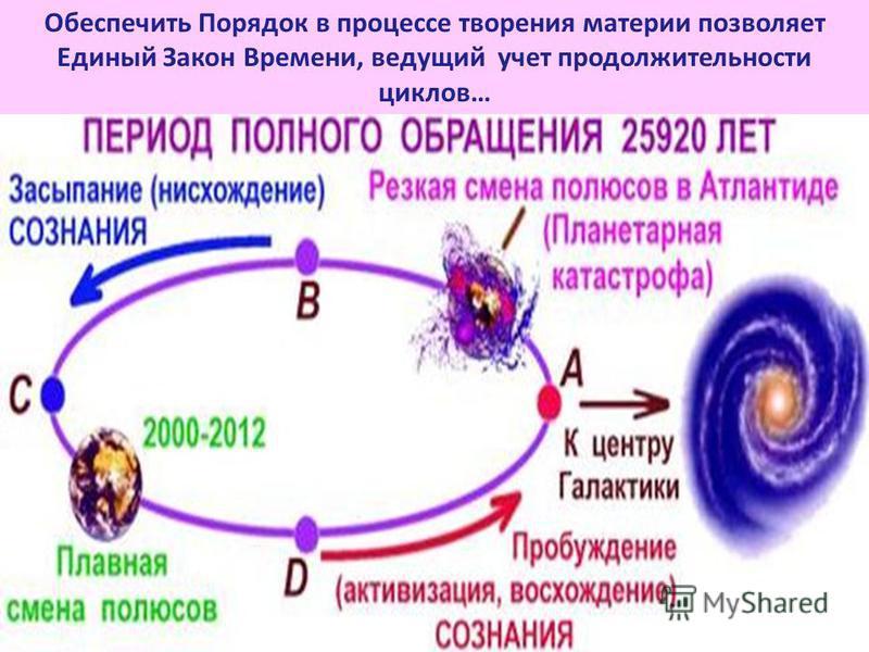 Обеспечить Порядок в процессе творения материи позволяет Единый Закон Времени, ведущий учет продолжительности циклов…