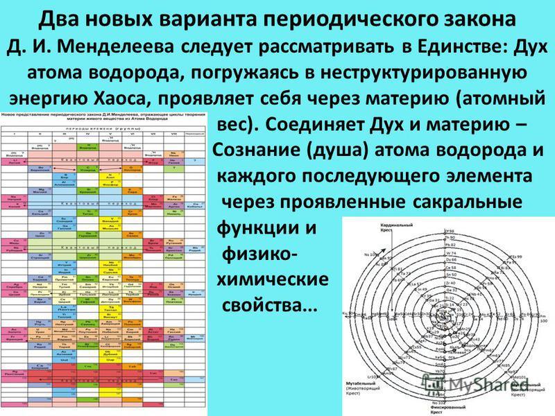 Два новых варианта периодического закона Д. И. Менделеева следует рассматривать в Единстве: Дух атома водорода, погружаясь в неструктурированную энергию Хаоса, проявляет себя через материю (атомный вес). Соединяет Дух и материю – Сознание (душа) атом
