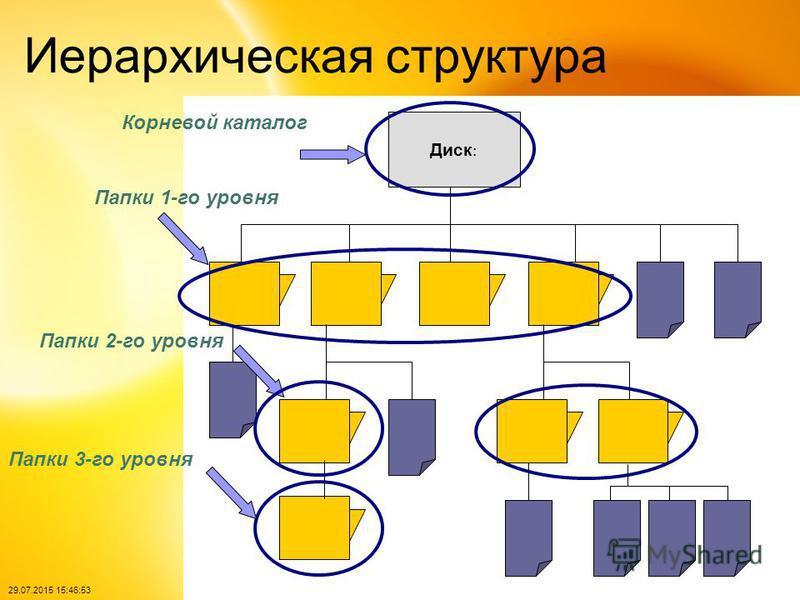 29.07.2015 15:48:40 Иерархическая структура Диск : Папки 1-го уровня Папки 2-го уровня Папки 3-го уровня Корневой каталог
