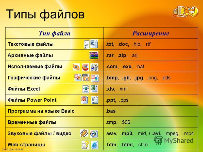 29.07.2015 15:48:40 Типы файлов Тип файла Расширение Текстовые файлы.txt,.doc,.hlp,.rtf Архивные файлы.rar,.zip,.arj Исполняемые файлы.com,.exe,.bat Графические файлы.bmp,.gif,.jpg,.png,.pds Файлы Excel.xls,.xml Файлы Power Point.ppt,.pps Программа н