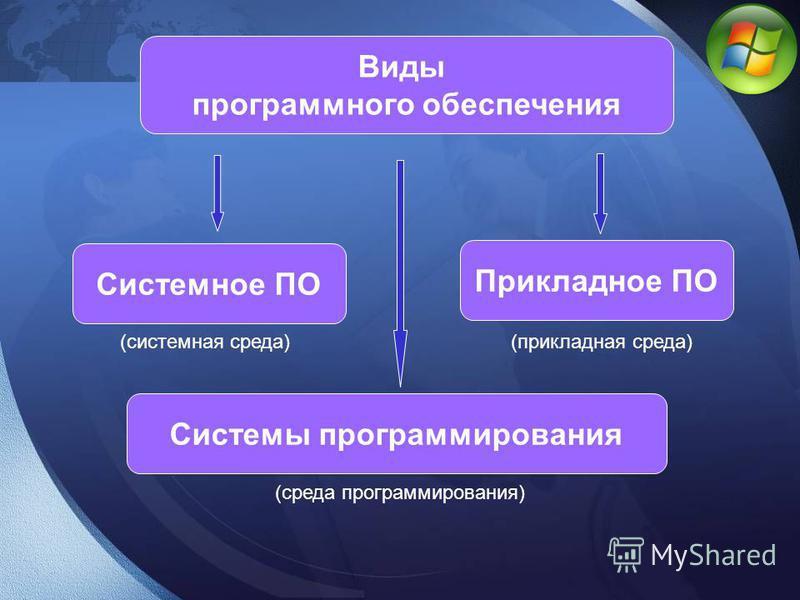 Виды программного обеспечения Системное ПО Системы программирования Прикладное ПО (системная среда)(прикладная среда) (среда программирования)