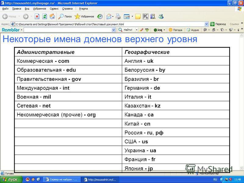 Примеры DNS-адресов: fio.ru vspu.ac.ru vspu.ru Удачно выбранный, легко запоминающийся адрес - залог популярности. Наиболее востребованные имена порой даже разыгрывают в лотерею (например, internet.ru).