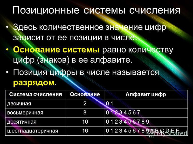 Позиционные системы счисления Здесь количественное значение цифр зависит от ее позиции в числе. Основание системы равно количеству цифр (знаков) в ее алфавите. Позиция цифры в числе называется разрядом. Система счисления ОснованиеАлфавит цифр двоична