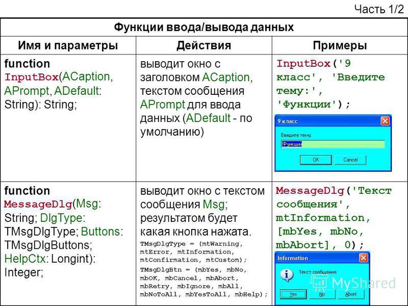 Функции ввода/вывода данных Имя и параметры ДействияПримеры function InputBox (ACaption, APrompt, ADefault: String): String; выводит окно с заголовком ACaption, текстом сообщения APrompt для ввода данных (ADefault - по умолчанию) InputBox('9 класс',