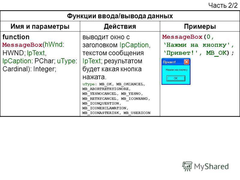 Функции ввода/вывода данных Имя и параметры ДействияПримеры function MessageBox (hWnd: HWND; lpText, lpCaption: PChar; uType: Cardinal): Integer; выводит окно с заголовком IpCaption, текстом сообщения IpText; результатом будет какая кнопка нажата. uT