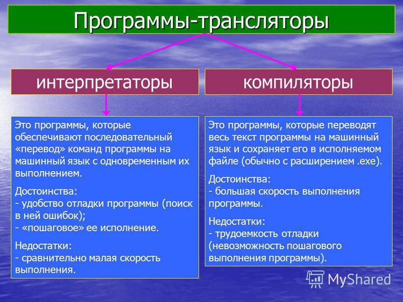 Программы-трансляторы интерпретаторы компиляторы Это программы, которые обеспечивают последовательный «перевод» команд программы на машинный язык с одновременным их выполнением. Достоинства: - удобство отладки программы (поиск в ней ошибок); - «пошаг