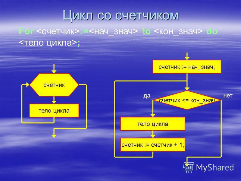 Цикл В алгоритмической структуре «цикл» серия команд (тело цикла, оператор) выполняется многократно. В алгоритмической структуре «цикл» серия команд (тело цикла, оператор) выполняется многократно. цикл со счетчиком цикл по условию цикл с предусловием