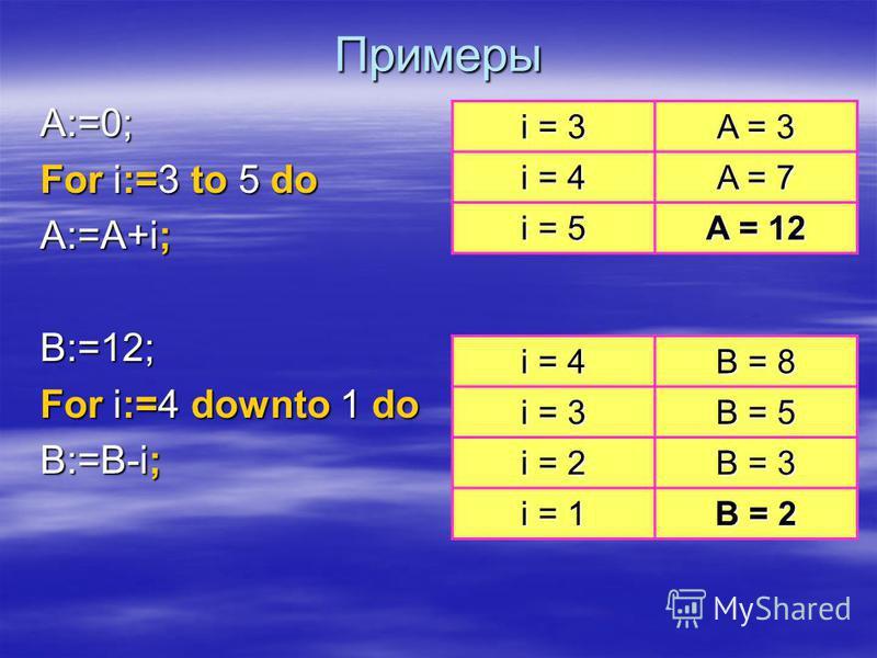 Цикл со счетчиком For := downto do ; счетчик >= нач_знач тело цикла счетчик := кон_знач; да-нет счетчик := счетчик - 1; счетчик тело цикла