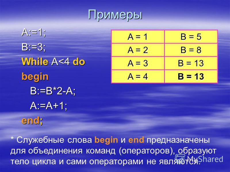 Цикл с предусловием While do ; тело цикла условие да-нет Пока … делай …;