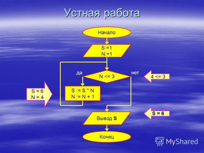 Устная работа Начало Конец A:=1 A < 3 Вывод A да-нет A := A * 2 1 < 3 A = 4 A = 2 2 < 3 A = 4 4 < 3