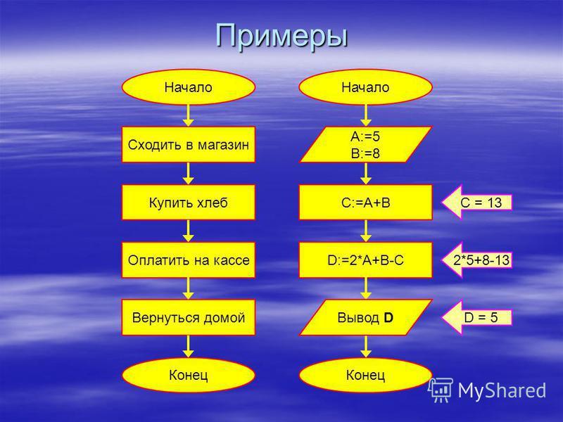 Линейный алгоритм Это алгоритм, в котором команды выполняются последовательно одна за другой. Это алгоритм, в котором команды выполняются последовательно одна за другой. Начало Команда 1 Команда 2 … Команда N Конец Серия команд