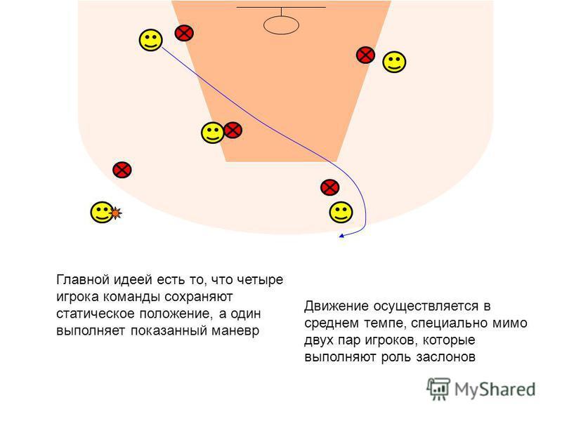 Главной идеей есть то, что четыре игрока команды сохраняют статическое положение, а один выполняет показанный маневр Движение осуществляется в среднем темпе, специально мимо двух пар игроков, которые выполняют роль заслонов