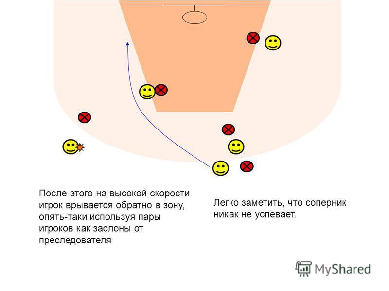 После этого на высокой скорости игрок врывается обратно в зону, опять-таки используя пары игроков как заслоны от преследователя Легко заметить, что соперник никак не успевает.