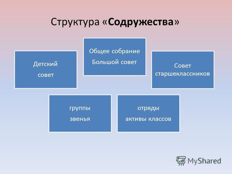 Структура «Содружества» Детский совет Общее собрание Большой совет Совет старшеклассников группы звенья отряды активы классов