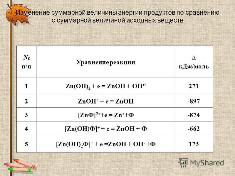 Изменение суммарной величины энергии продуктов по сравнению с суммарной величиной исходных веществ п/п Уравнение реакции к Дж/моль 1Zn(OH) 2 + е = ZnOH + ОН