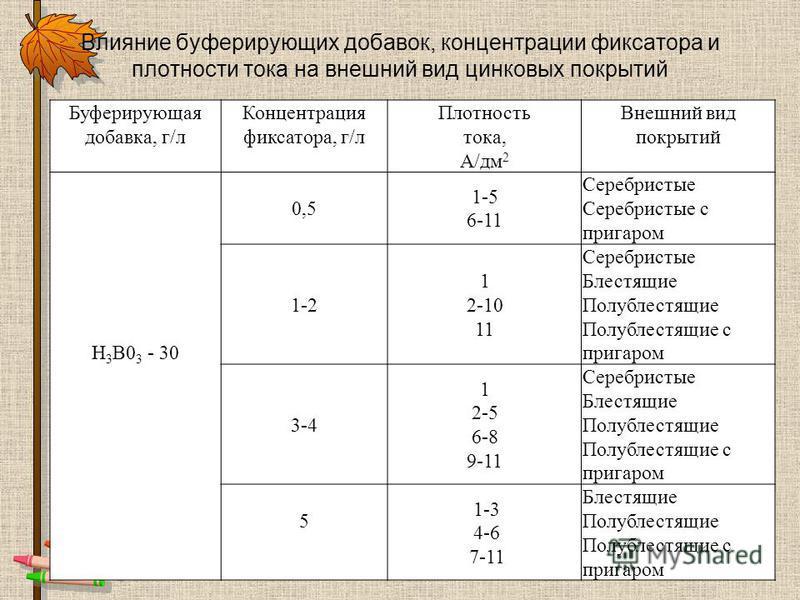 Влияние буферирующих добавок, концентрации фиксатора и плотности тока на внешний вид цинковых покрытий Буферирующая добавка, г/л Концентрация фиксатора, г/л Плотность тока, А/дм 2 Внешний вид покрытий Н 3 В0 3 - 30 0,5 1-5 6-11 Серебристые Серебристы