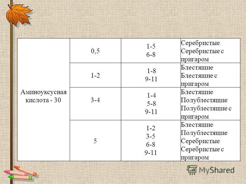 Аминоуксусная кислота - 30 0,5 1-5 6-8 Серебристые Серебристые с пригаром 1-2 1-8 9-11 Блестящие Блестящие с пригаром 3-4 1-4 5-8 9-11 Блестящие Полублестящие Полублестящие с пригаром 5 1-2 3-5 6-8 9-11 Блестящие Полублестящие Серебристые Серебристые