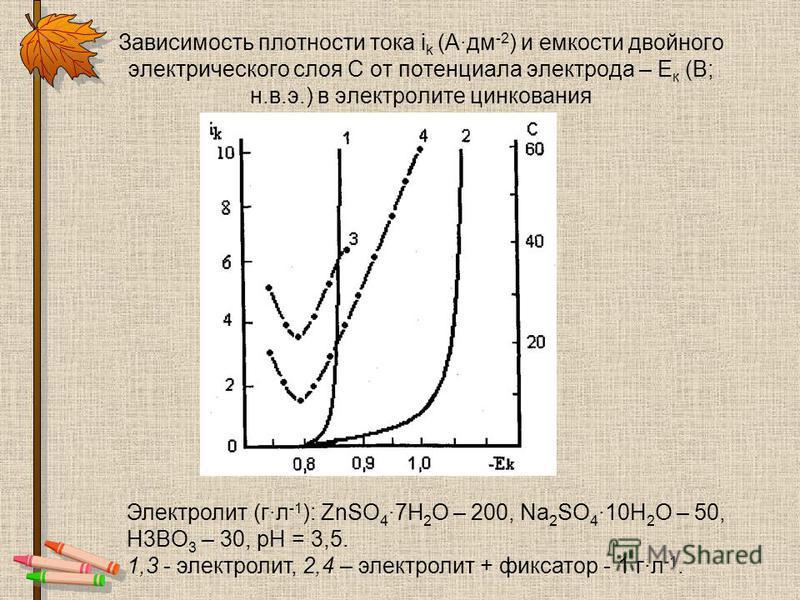 Зависимость плотности тока i k (Адм -2 ) и емкости двойного электрического слоя С от потенциала электрода – Е к (В; н.в.э.) в электролите цинкования Электролит (г·л -1 ): ZnSO 4 ·7H 2 O – 200, Na 2 SO 4 ·10H 2 O – 50, H3BO 3 – 30, рН = 3,5. 1,3 - эле