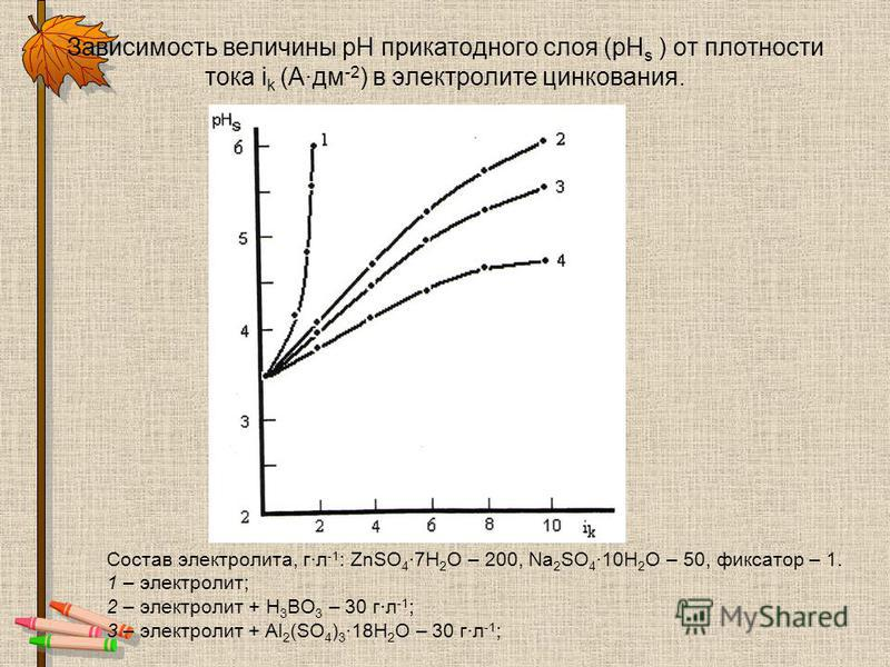 Зависимость величины pH прикатодного слоя (pH s ) от плотности тока i k (Адм -2 ) в электролите цинкования. Состав электролита, г·л -1 : ZnSO 4 ·7H 2 O – 200, Na 2 SO 4 ·10H 2 O – 50, фиксатор – 1. 1 – электролит; 2 – электролит + H 3 BO 3 – 30 г·л -